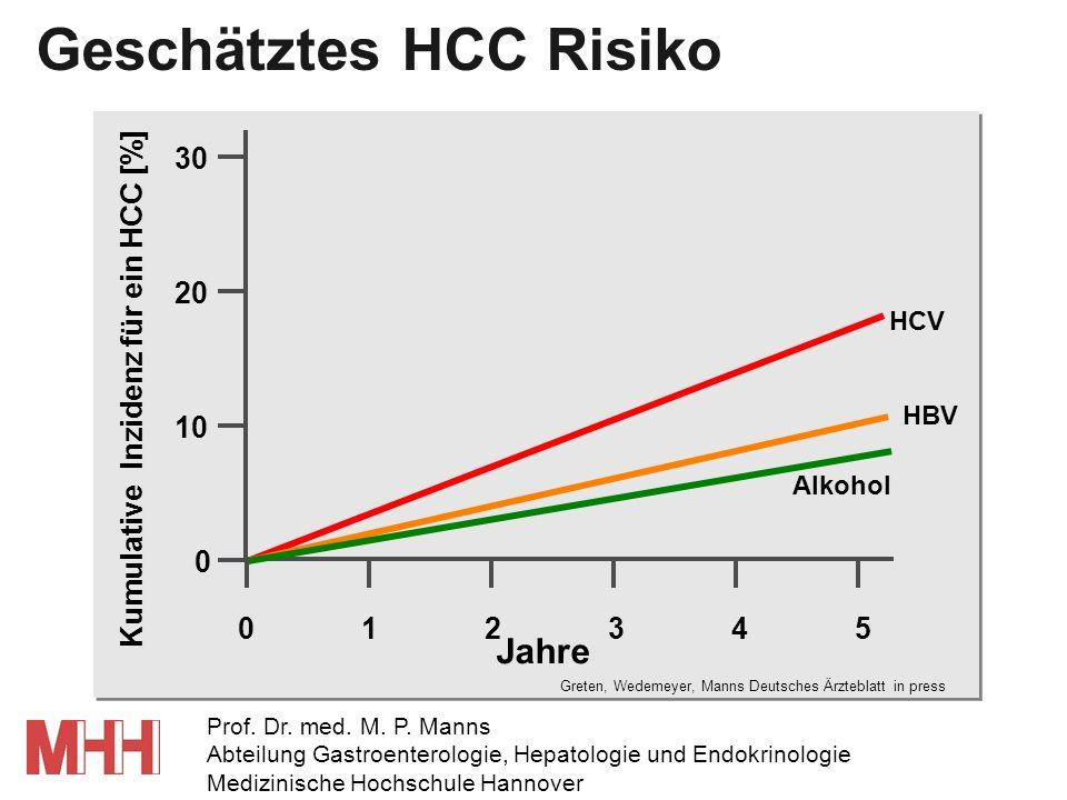 Kumulative Inzidenz für ein HCC [%]
